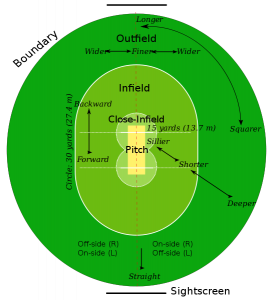 Cricket Rules That Must Be Followed
